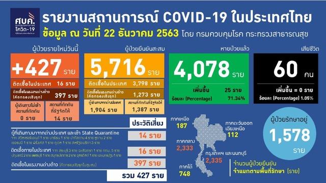 コロナ 者 数 感染 タイ